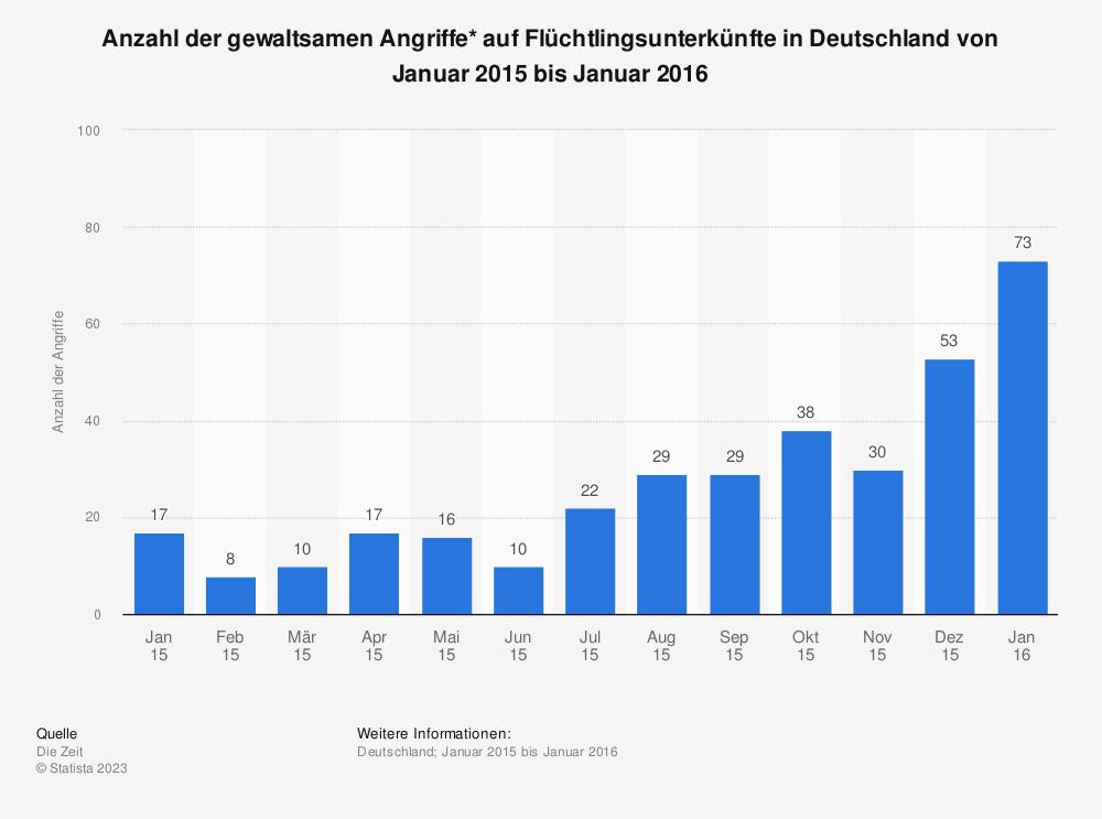 gewaltsame angriffe auf fl chtlingsunterk nfte in deutschland bis 2016 statistik. Black Bedroom Furniture Sets. Home Design Ideas