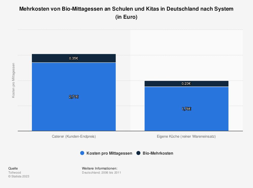 Statistik: Mehrkosten von Bio-Mittagessen an Schulen und Kitas in Deutschland nach System (in Euro) | Statista