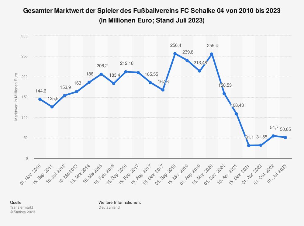 Statistik: Gesamter Marktwert der Spieler des Fußballvereins FC Schalke 04 von 2010 bis 2021 (in Millionen Euro; Stand Juli 2021) | Statista