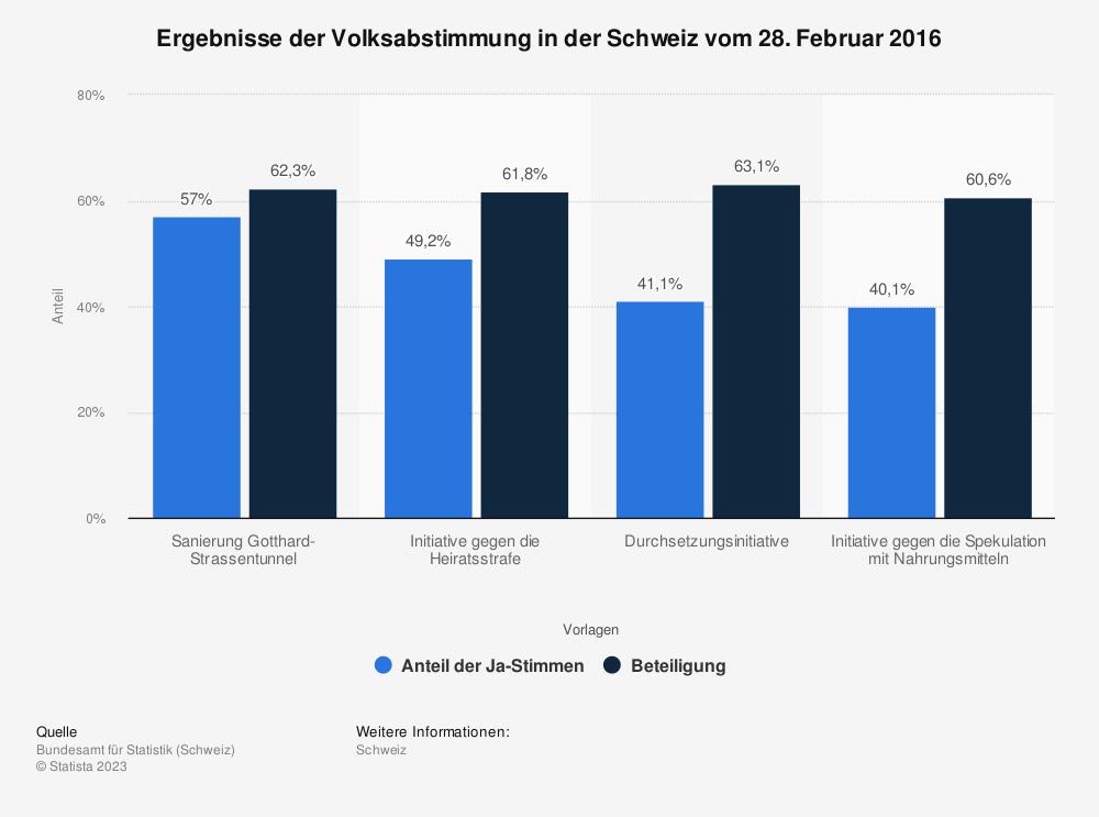 Statistik: Ergebnisse der Volksabstimmung in der Schweiz vom 28. Februar 2016 | Statista