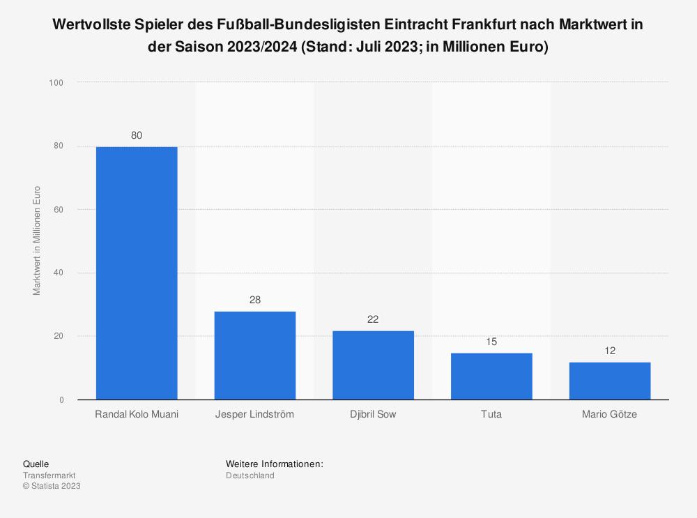 Statistik: Wertvollste Spieler des Fußball-Bundesligisten Eintracht Frankfurt nach Marktwert (in Millionen Euro; Stand Januar 2021) | Statista