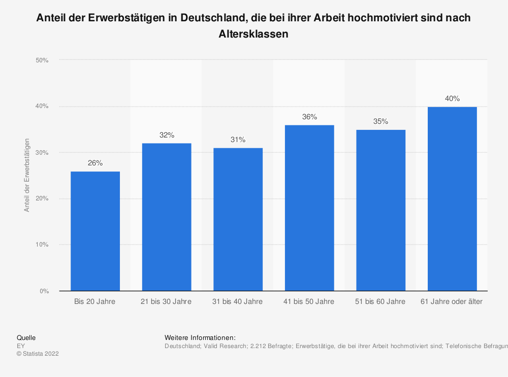 Statistik: Anteil der Erwerbstätigen in Deutschland, die bei ihrer Arbeit hochmotiviert sind nach Altersklassen | Statista