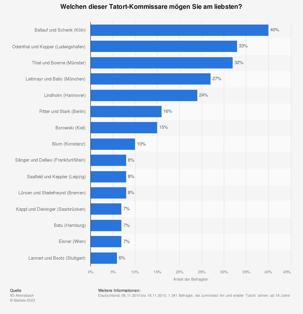 Statistik: Welchen dieser Tatort-Kommissare mögen Sie am liebsten?  | Statista