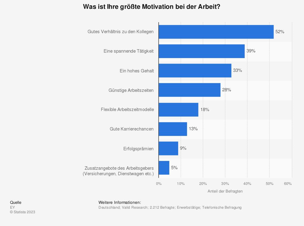 Statistik: Was ist Ihre größte Motivation bei der Arbeit? | Statista