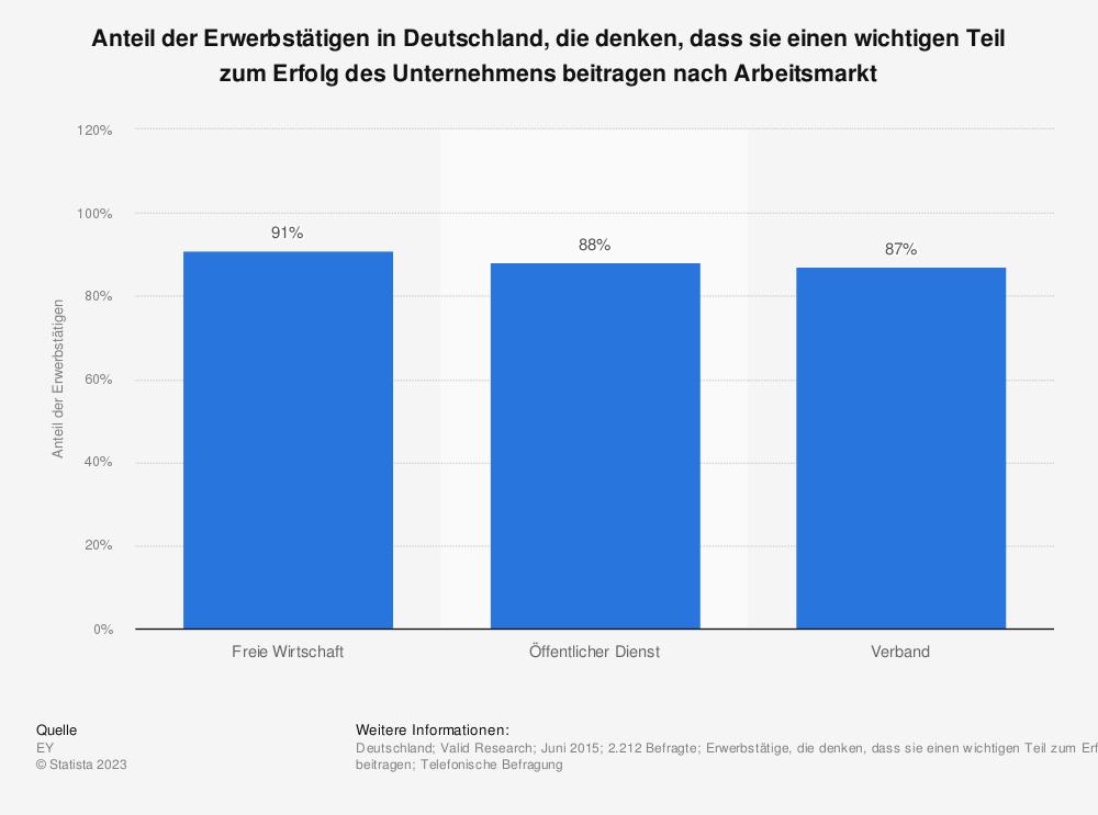 Statistik: Anteil der Erwerbstätigen in Deutschland, die denken, dass sie einen wichtigen Teil zum Erfolg des Unternehmens beitragen nach Arbeitsmarkt | Statista