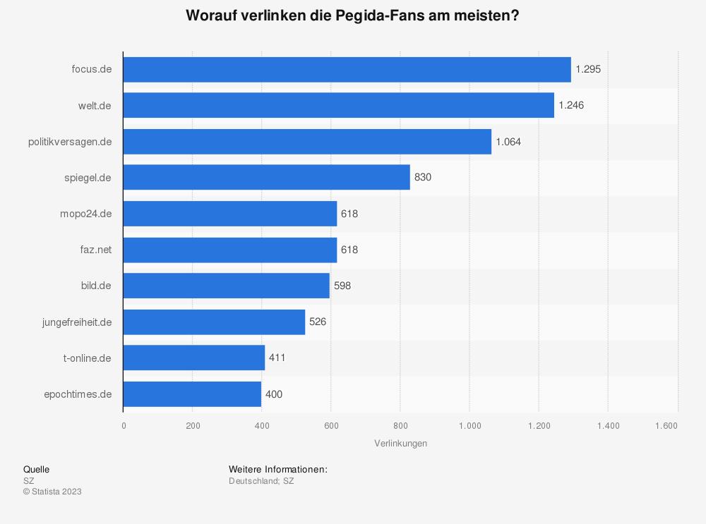 Statistik: Worauf verlinken die Pegida-Fans am meisten? | Statista