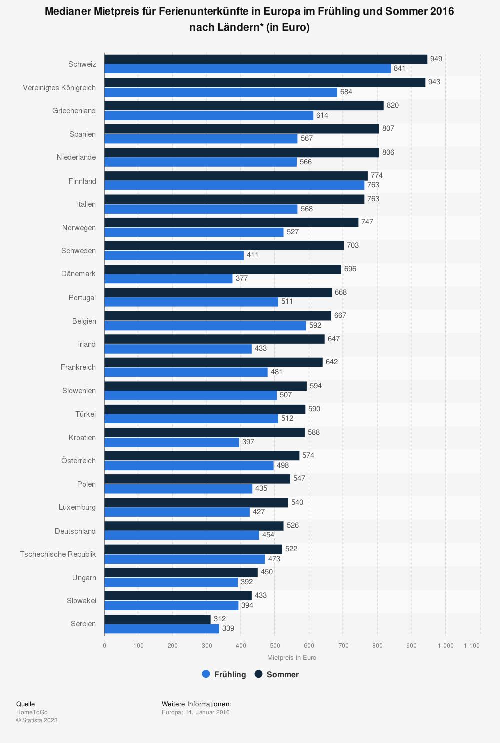 Statistik: Medianer Mietpreis für Ferienunterkünfte in Europa im Frühling und Sommer 2016 nach Ländern* (in Euro) | Statista