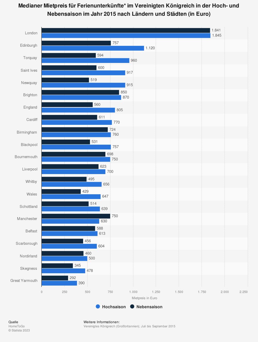 Statistik: Medianer Mietpreis für Ferienunterkünfte* im Vereinigten Königreich in der Hoch- und Nebensaison im Jahr 2015 nach Ländern und Städten (in Euro) | Statista