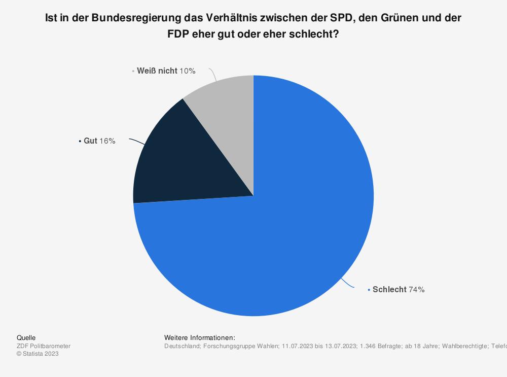 Statistik: Ist das Verhältnis zwischen den Parteien der großen Koalition CDU/CSU und SPD Ihrer Meinung nach gut oder schlecht? | Statista