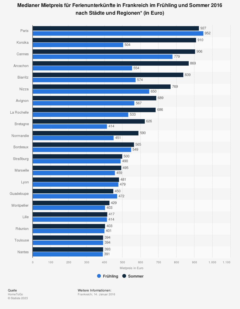 Statistik: Medianer Mietpreis für Ferienunterkünfte in Frankreich im Frühling und Sommer 2016 nach Städte und Regionen* (in Euro) | Statista