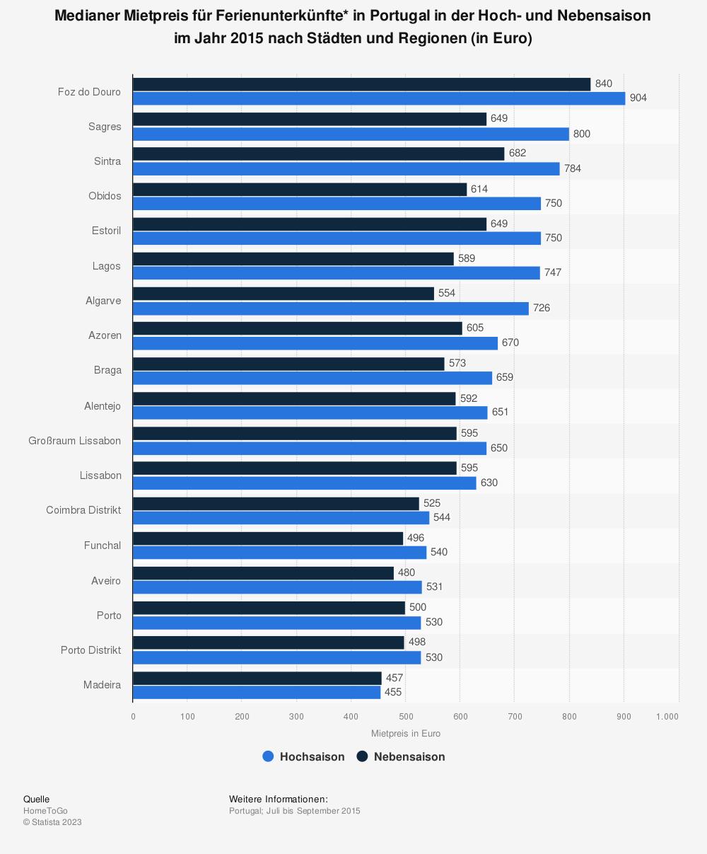Statistik: Medianer Mietpreis für Ferienunterkünfte* in Portugal in der Hoch- und Nebensaison im Jahr 2015 nach Städten und Regionen (in Euro) | Statista
