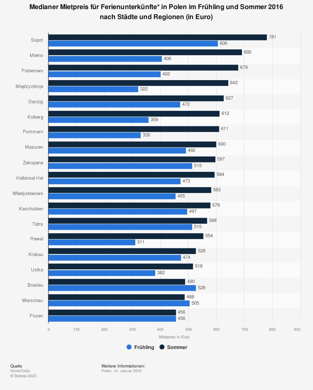 Statistik: Medianer Mietpreis für Ferienunterkünfte* in Polen im Frühling und Sommer 2016 nach Städte und Regionen (in Euro) | Statista