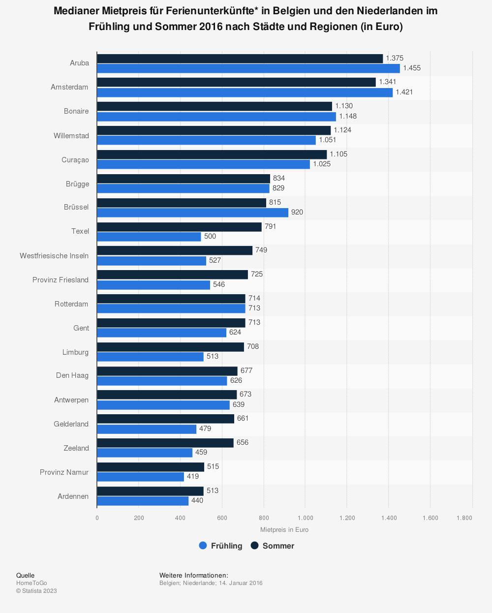 Statistik: Medianer Mietpreis für Ferienunterkünfte* in Belgien und den Niederlanden im Frühling und Sommer 2016 nach Städte und Regionen (in Euro) | Statista