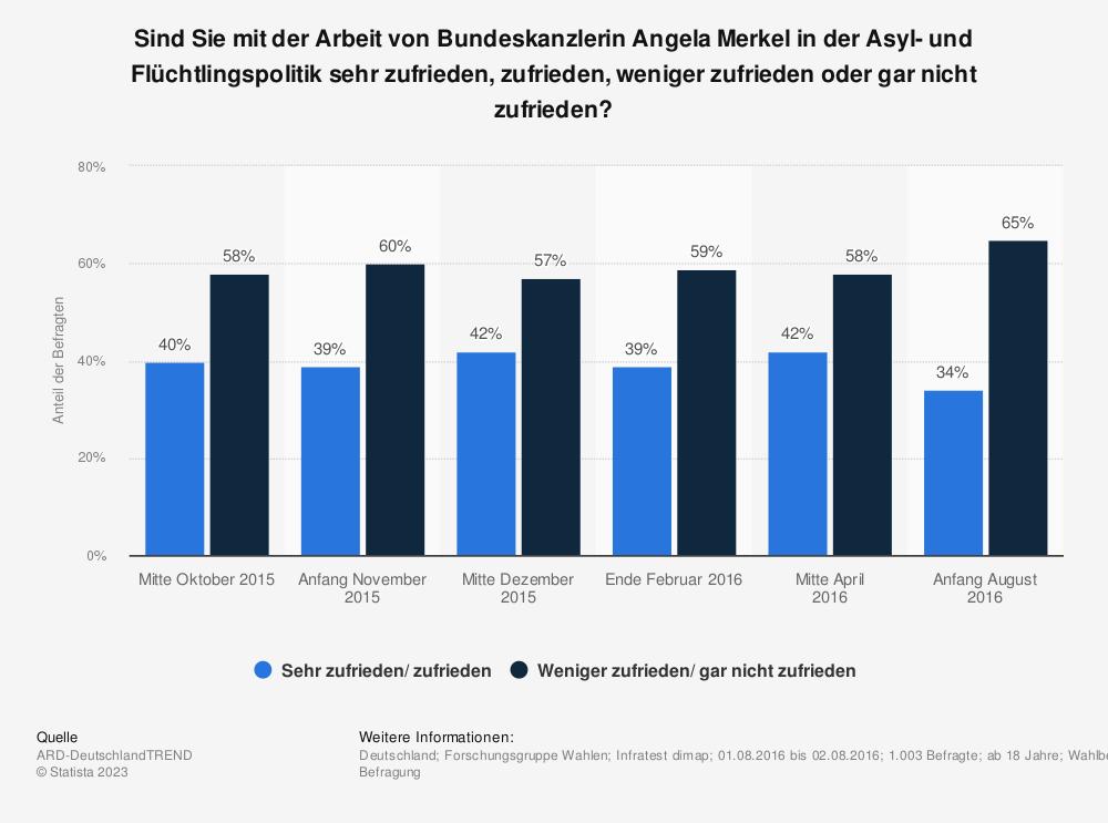 Statistik: Sind Sie mit der Arbeit von Bundeskanzlerin Angela Merkel in der Asyl- und Flüchtlingspolitik sehr zufrieden, zufrieden, weniger zufrieden oder gar nicht zufrieden? | Statista
