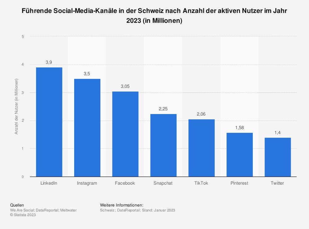Statistik: Führende Social-Media-Kanäle in der Schweiz nach Anzahl der aktiven Nutzer im Jahr 2018 (in Millionen) | Statista