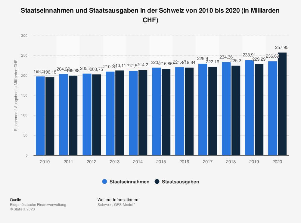 Statistik: Staatseinnahmen und Staatsausgaben in der Schweiz von 2008 bis 2018 (in Milliarden CHF) | Statista
