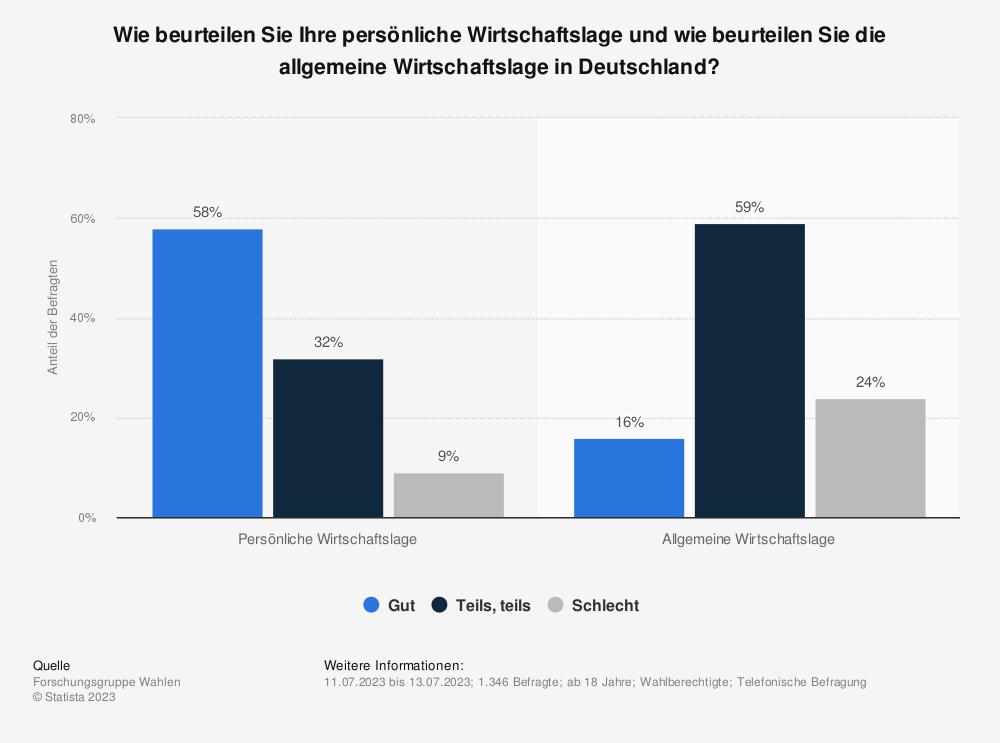 Statistik: Wie beurteilen Sie Ihre persönliche Wirtschaftslage und wie beurteilen Sie die allgemeine Wirtschaftslage in Deutschland? | Statista