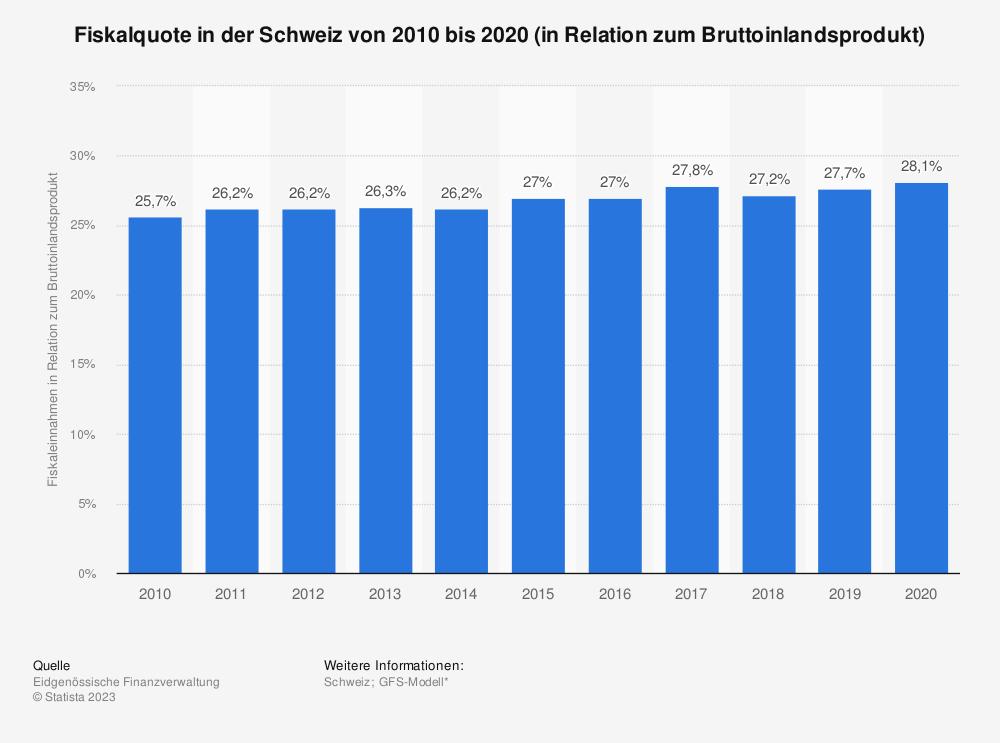 Statistik: Fiskalquote in der Schweiz von 2008 bis 2018 (in Relation zum Bruttoinlandsprodukt) | Statista