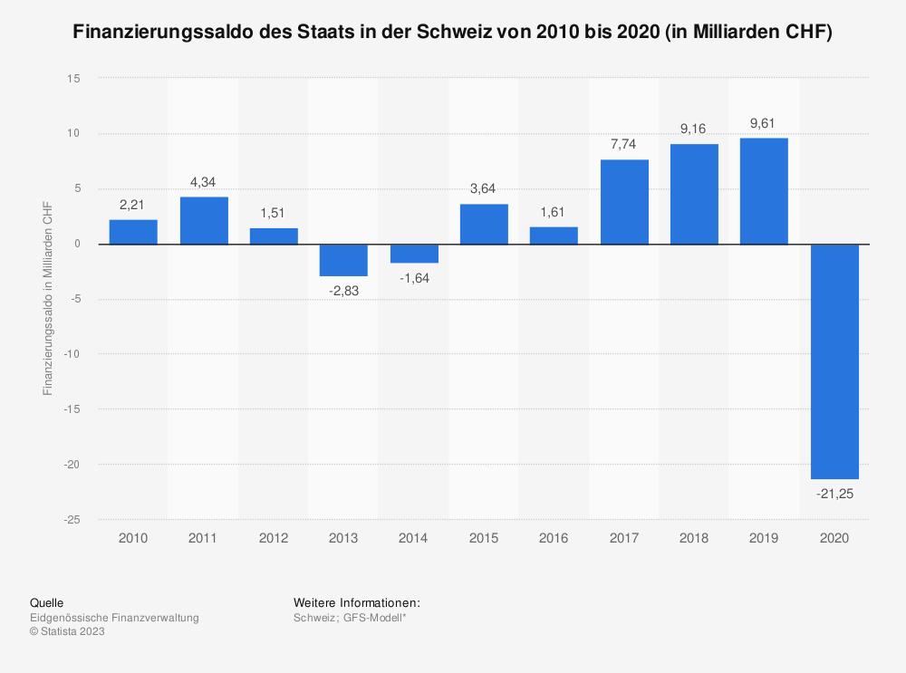 Statistik: Finanzierungssaldo des Staats in der Schweiz von 2006 bis 2016 (in Milliarden CHF) | Statista