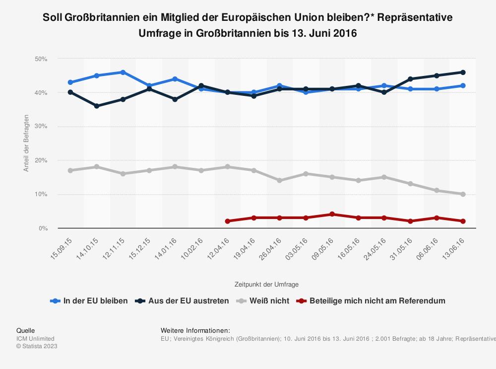 Statistik: Soll Großbritannien ein Mitglied der Europäischen Union bleiben?* Repräsentative Umfrage in Großbritannien bis 13. Juni 2016 | Statista