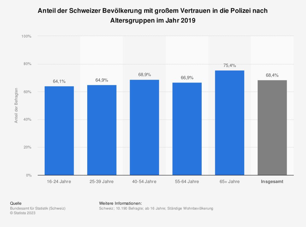 Statistik: Anteil der Schweizer Bevölkerung mit großem Vertrauen in die Polizei nach Altersgruppen im Jahr 2018 | Statista