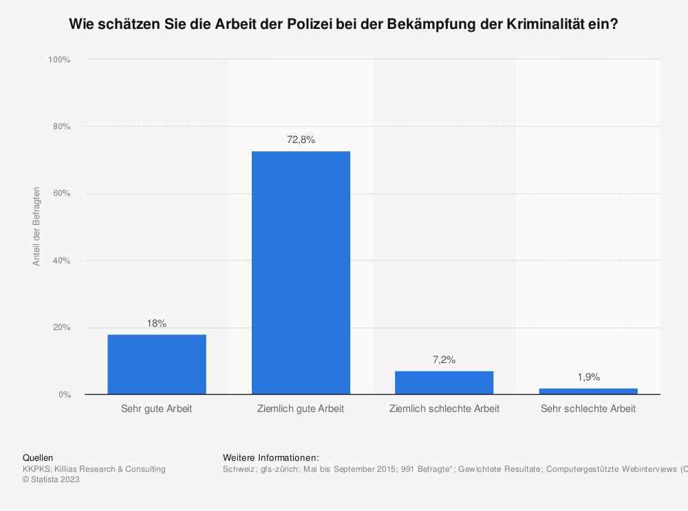 Statistik: Wie schätzen Sie die Arbeit der Polizei bei der Bekämpfung der Kriminalität ein? | Statista