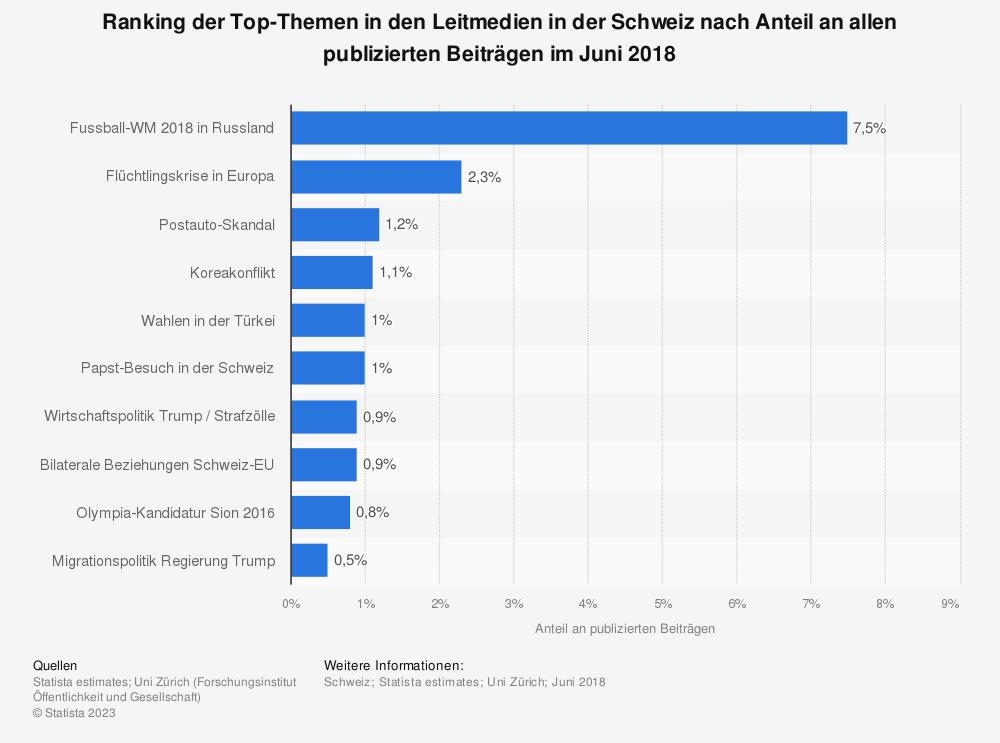 Statistik: Ranking der Top-Themen in den Leitmedien in der Schweiz nach Anteil an allen publizierten Beiträgen im Juni 2018 | Statista