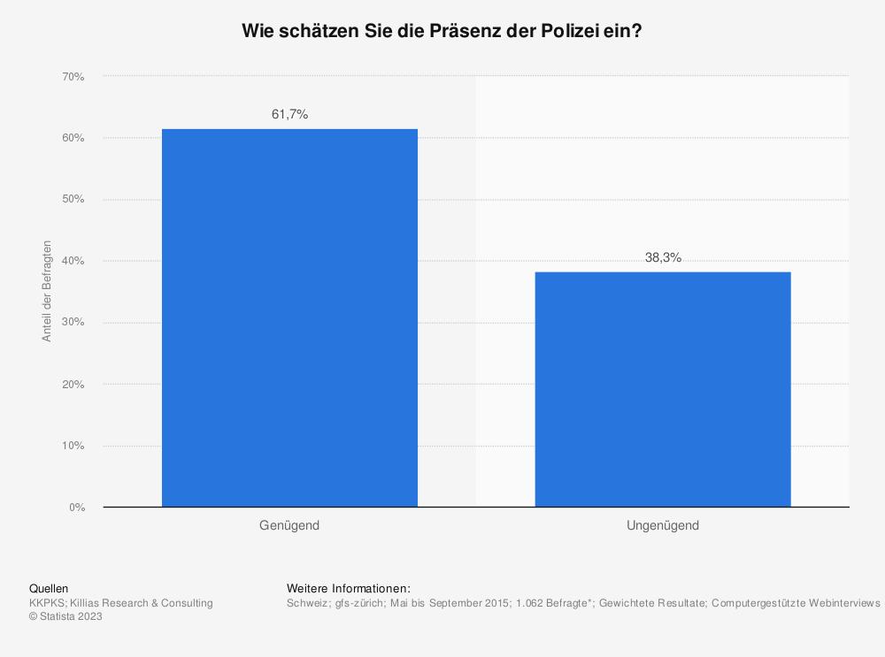 Statistik: Wie schätzen Sie die Präsenz der Polizei ein? | Statista