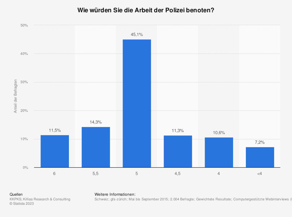 Statistik: Wie würden Sie die Arbeit der Polizei benoten? | Statista