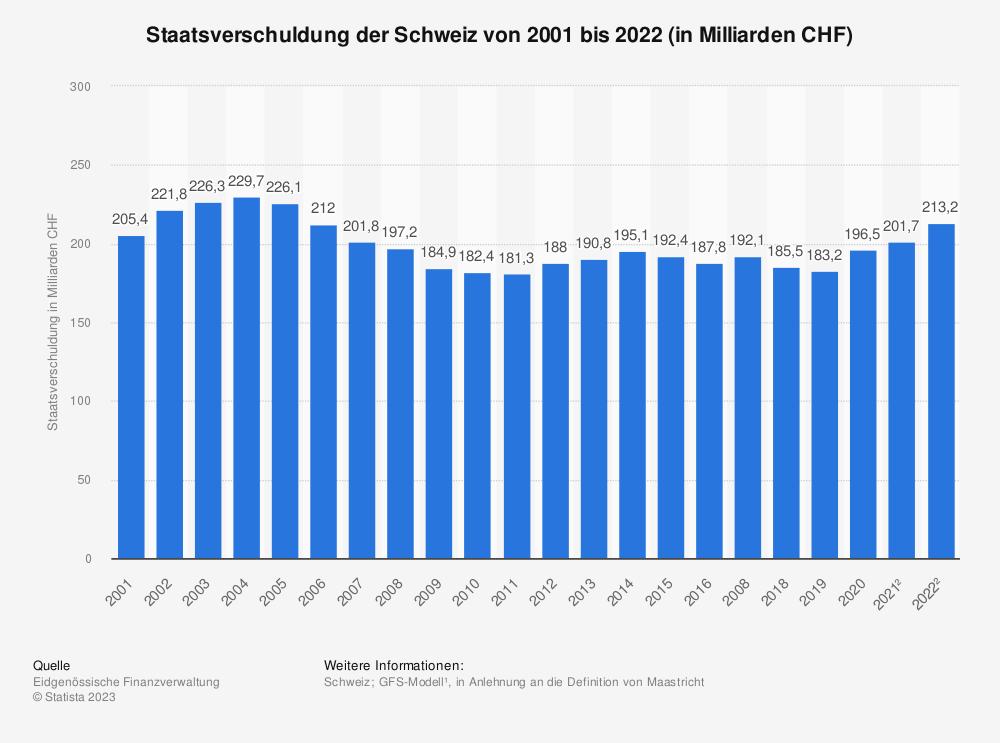 Statistik: Staatsverschuldung der Schweiz von 2008 bis 2015 und Prognose für 2016 bis 2018 (in Milliarden CHF) | Statista