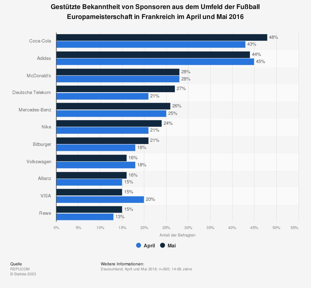 Statistik: Gestützte Bekanntheit von Sponsoren aus dem Umfeld der Fußball Europameisterschaft in Frankreich im April und Mai 2016 | Statista