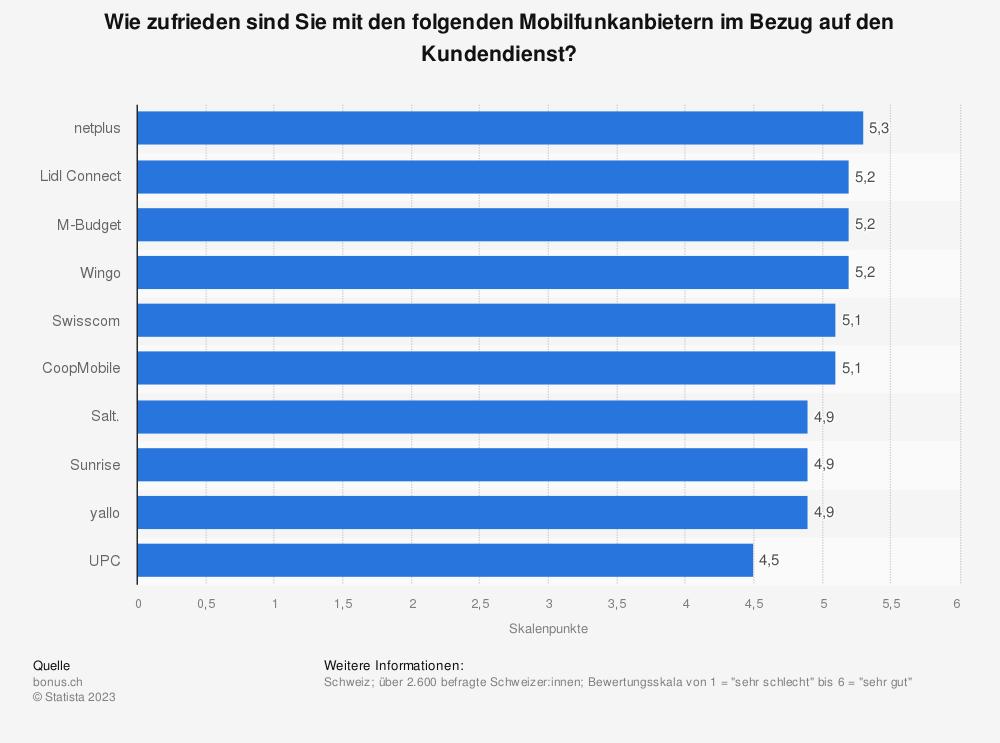 Statistik: Wie zufrieden sind Sie mit den folgenden Mobilfunkanbietern im Bezug auf Kundendienst? | Statista