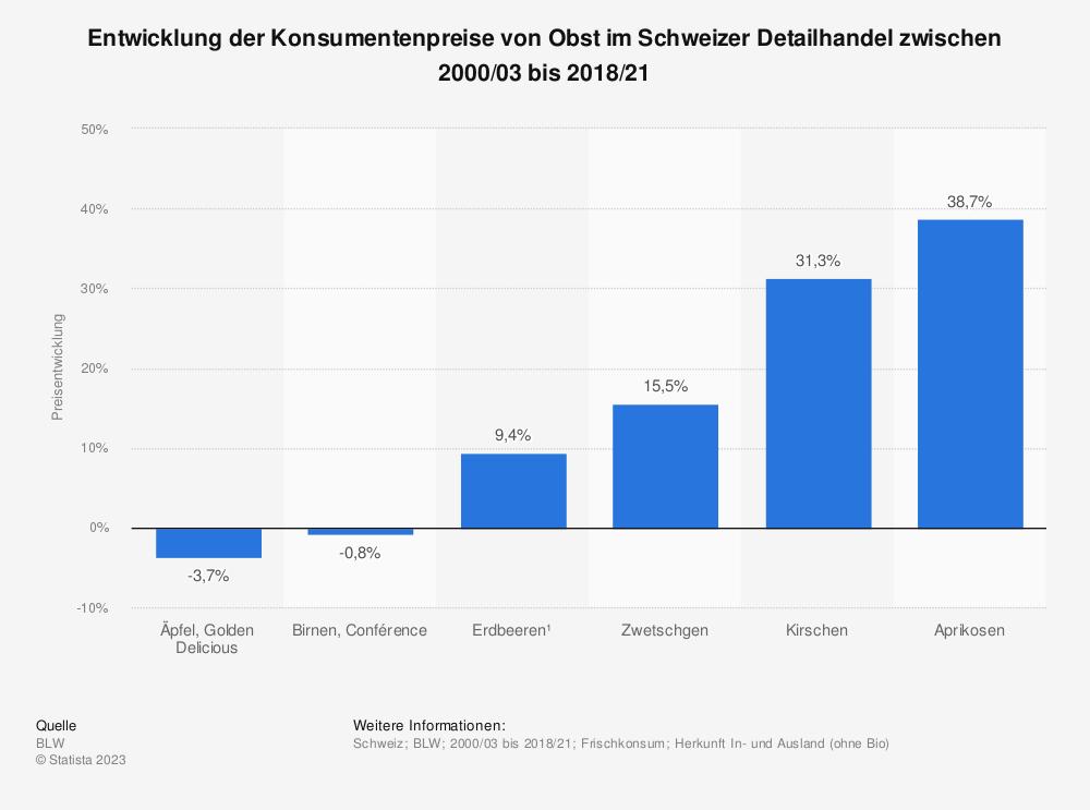 Statistik: Entwicklung der Konsumentenpreise von Obst im Schweizer Detailhandel zwischen 2000/03 bis 2016/19 | Statista