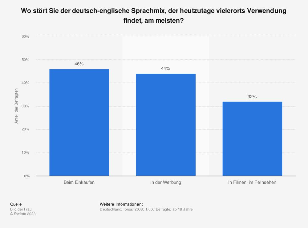 Statistik: Wo stört Sie der deutsch-englische Sprachmix, der heutzutage vielerorts Verwendung findet, am meisten? | Statista