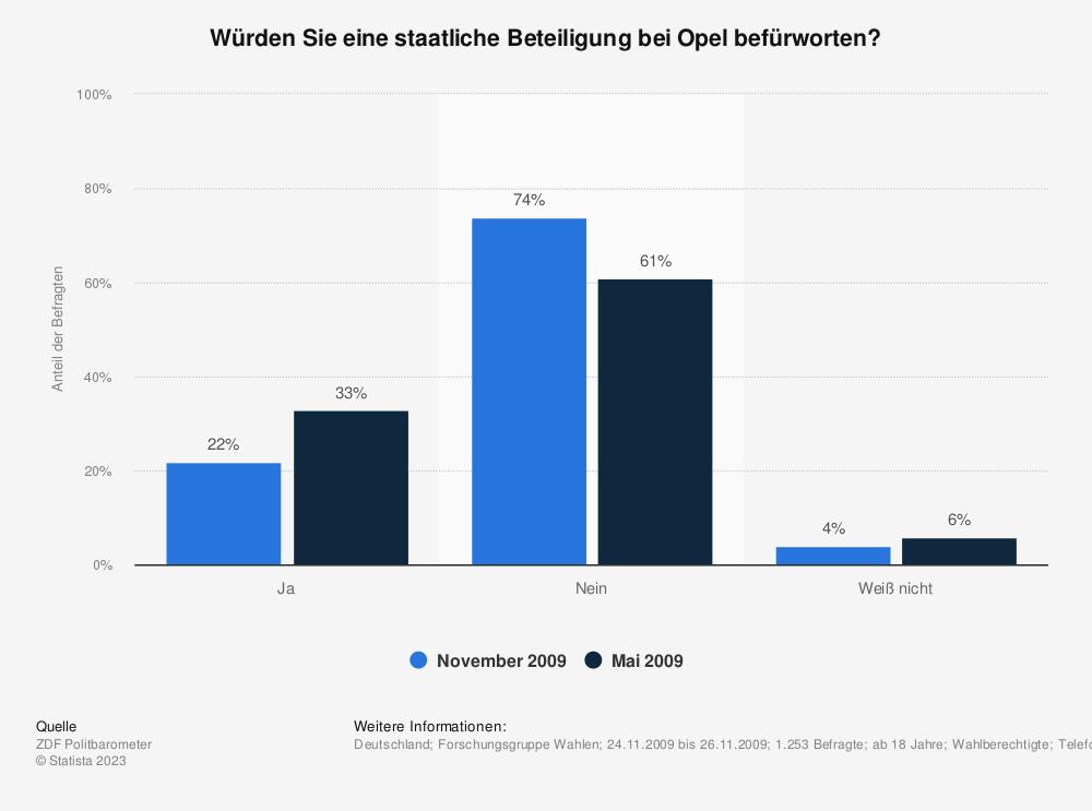 Statistik: Würden Sie eine staatliche Beteiligung bei Opel befürworten? | Statista