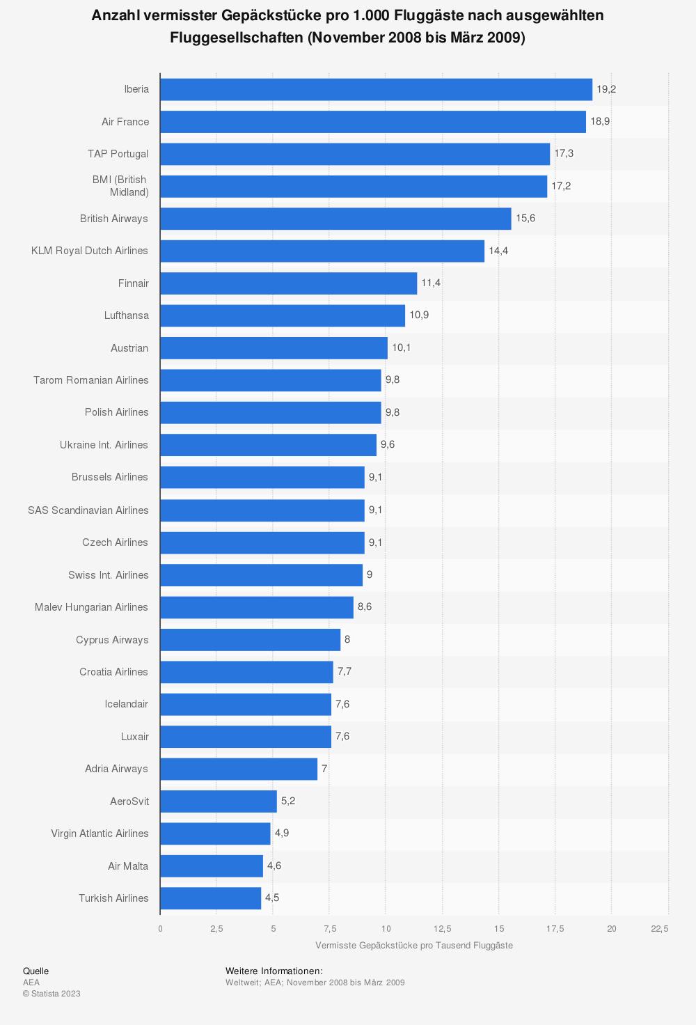 Statistik: Anzahl vermisster Gepäckstücke pro 1.000 Fluggäste nach ausgewählten Fluggesellschaften (November 2008 bis März 2009)   Statista