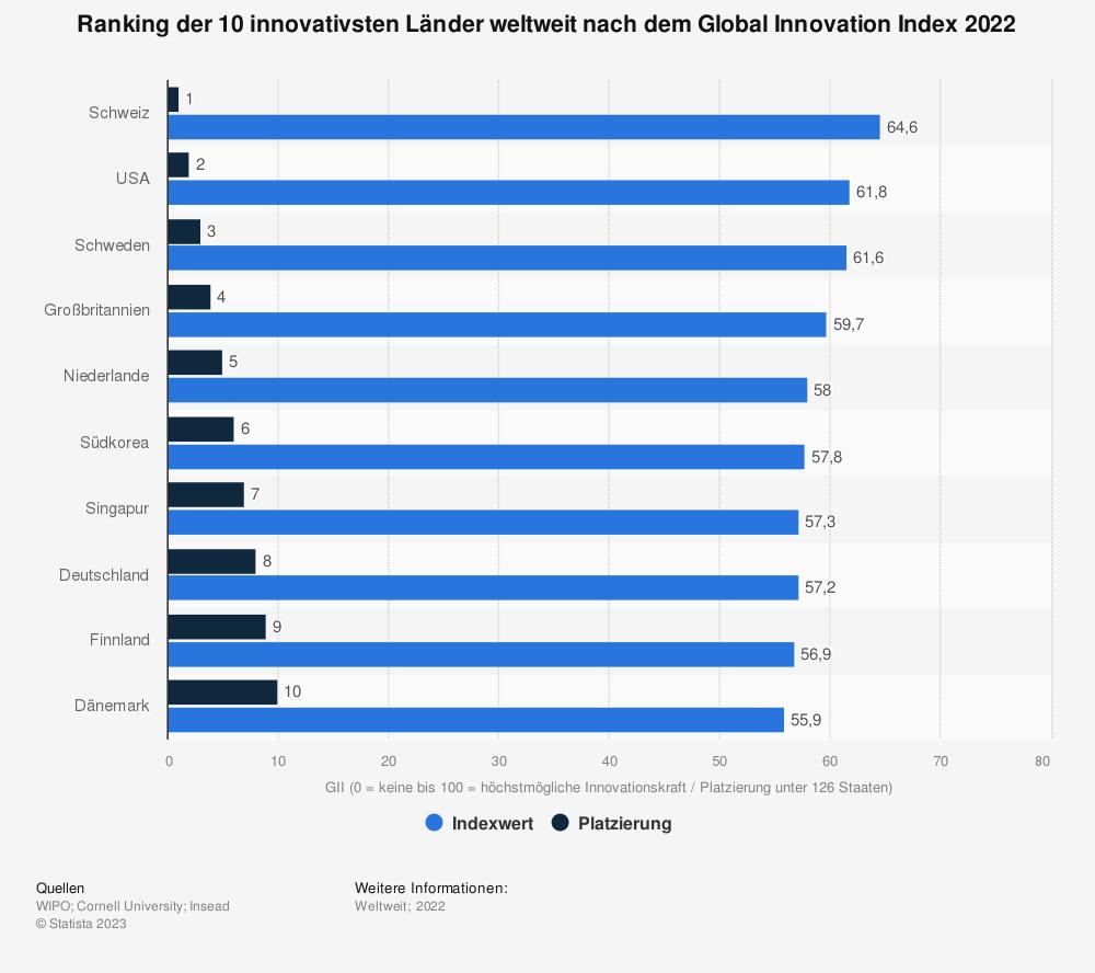 Statistik: Ranking der 10 innovativsten Länder weltweit nach dem Global Innovation Index 2018 | Statista