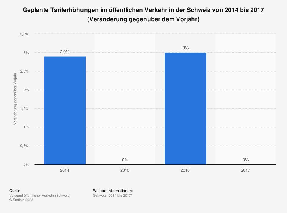 Statistik: Geplante Tariferhöhungen im öffentlichen Verkehr in der Schweiz von 2014 bis 2017 (Veränderung gegenüber dem Vorjahr) | Statista
