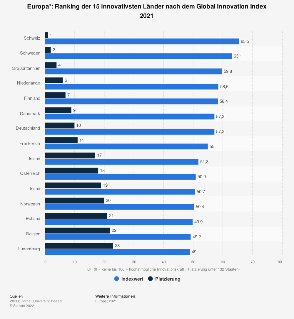 Statistik: Europa*: Ranking der 15 innovativsten Länder nach dem Global Innovation Index 2018 | Statista
