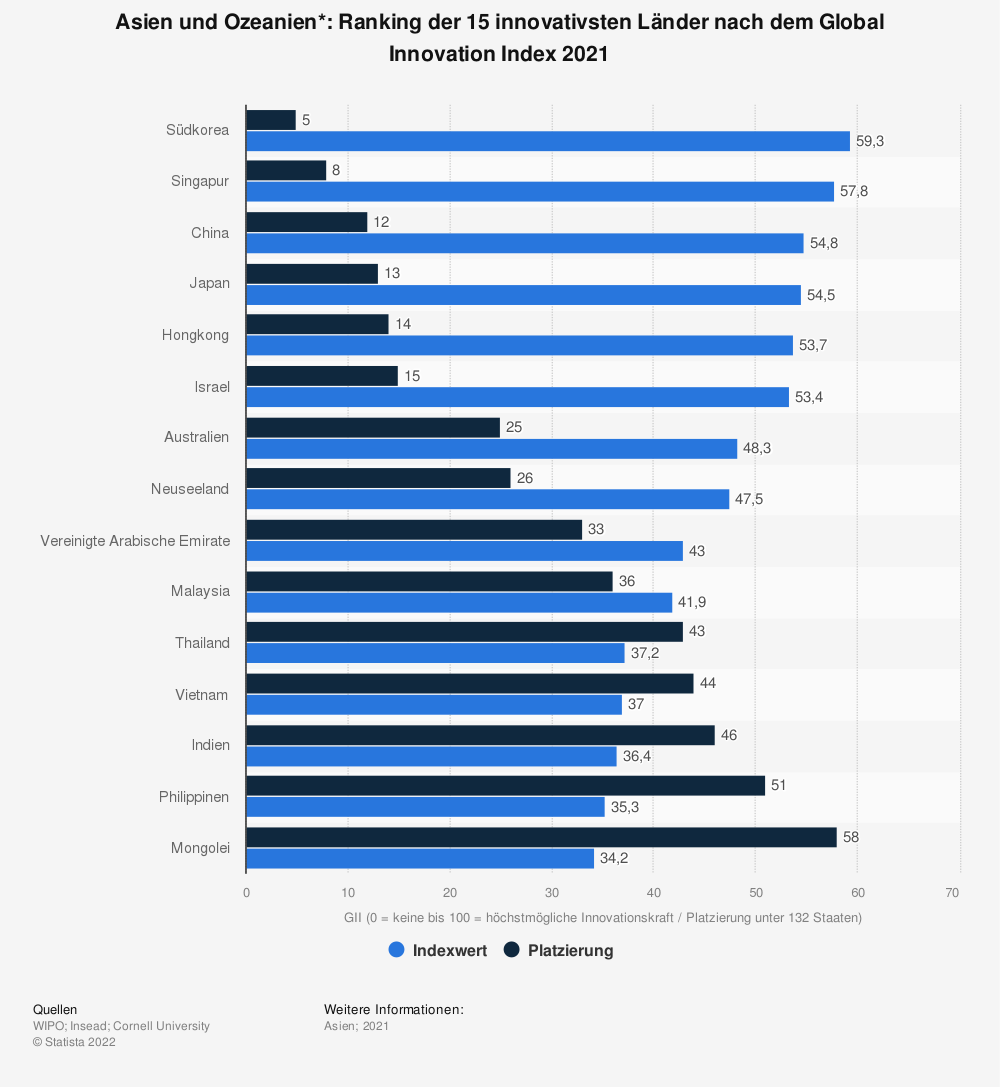 Statistik: Asien und Ozeanien*: Ranking der 15 innovativsten Länder nach dem Global Innovation Index 2018 | Statista