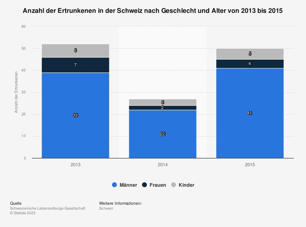 Statistik: Anzahl der Ertrunkenen in der Schweiz nach Geschlecht und Alter von 2013 bis 2015 | Statista