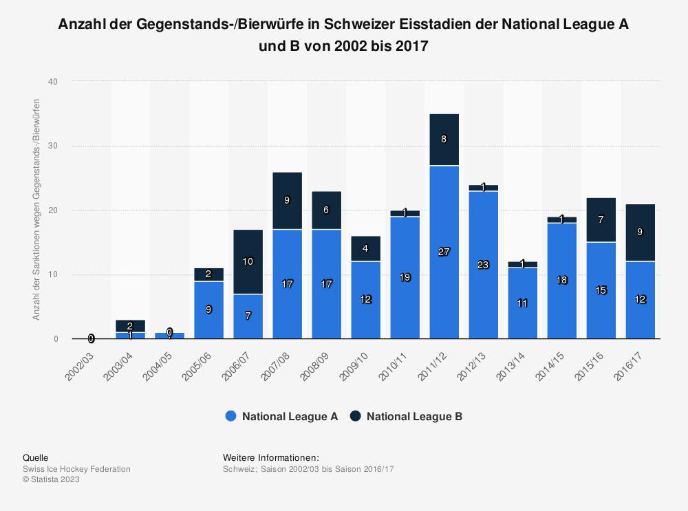 Statistik: Anzahl der Gegenstands-/Bierwürfe in Schweizer Eisstadien der National League A und B von 2002 bis 2017 | Statista