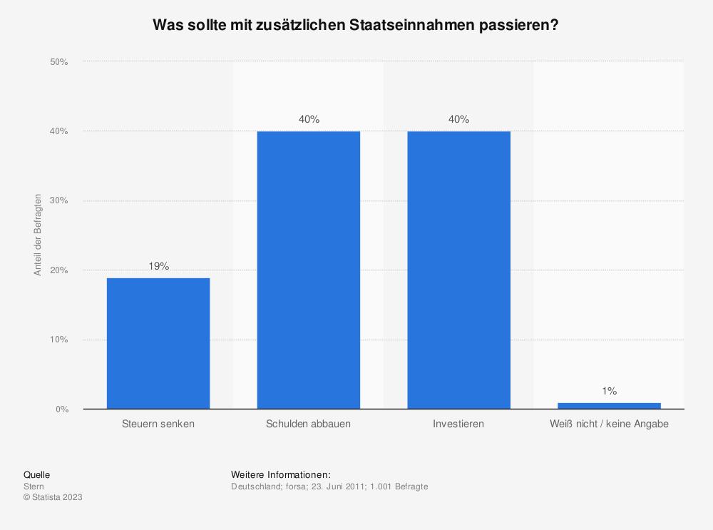 Statistik: Was sollte mit zusätzlichen Staatseinnahmen passieren? | Statista