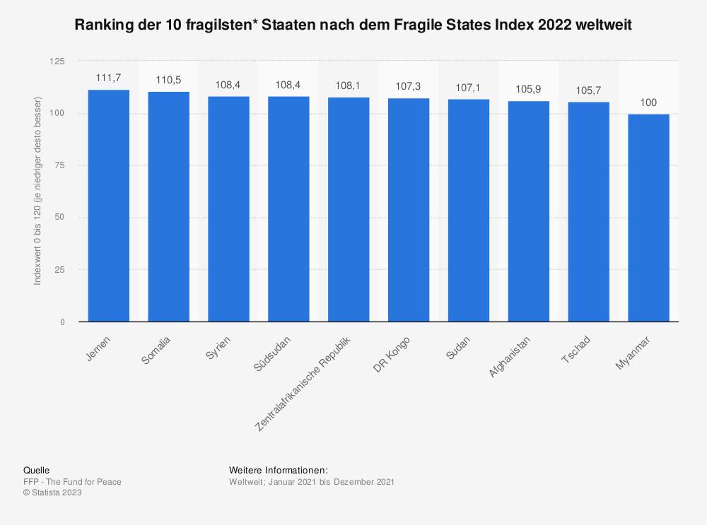 Statistik: Ranking der 10 fragilsten* Staaten nach dem Fragile States Index 2019 weltweit | Statista