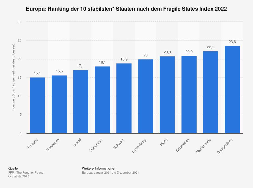 Statistik: Europa: Ranking der 10 stabilsten* Staaten nach dem Fragile States Index 2020 | Statista