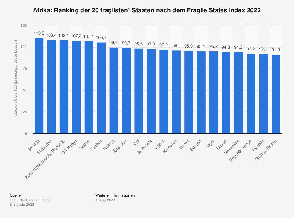 Statistik: Afrika: Ranking der 10 fragilsten* Staaten nach dem Fragile States Index 2021 | Statista
