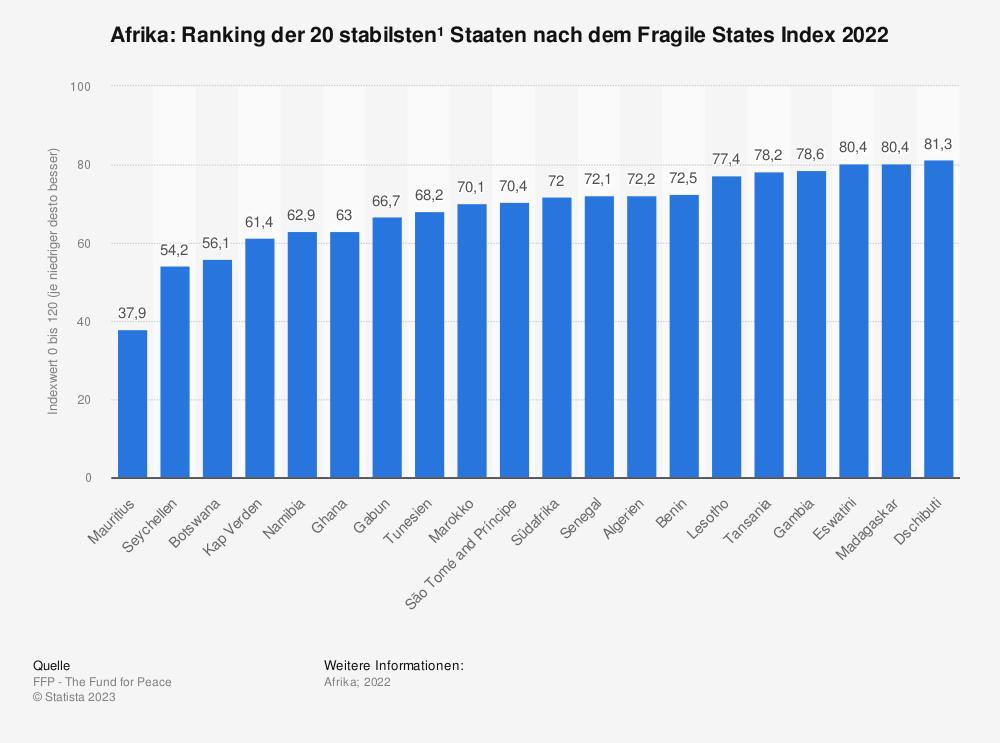Statistik: Afrika: Ranking der 10 stabilsten* Staaten nach dem Fragile States Index 2019 | Statista