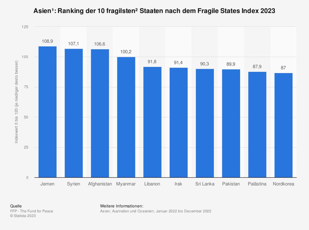 Statistik: Asien*: Ranking der 10 fragilsten** Staaten nach dem Fragile States Index 2019 | Statista