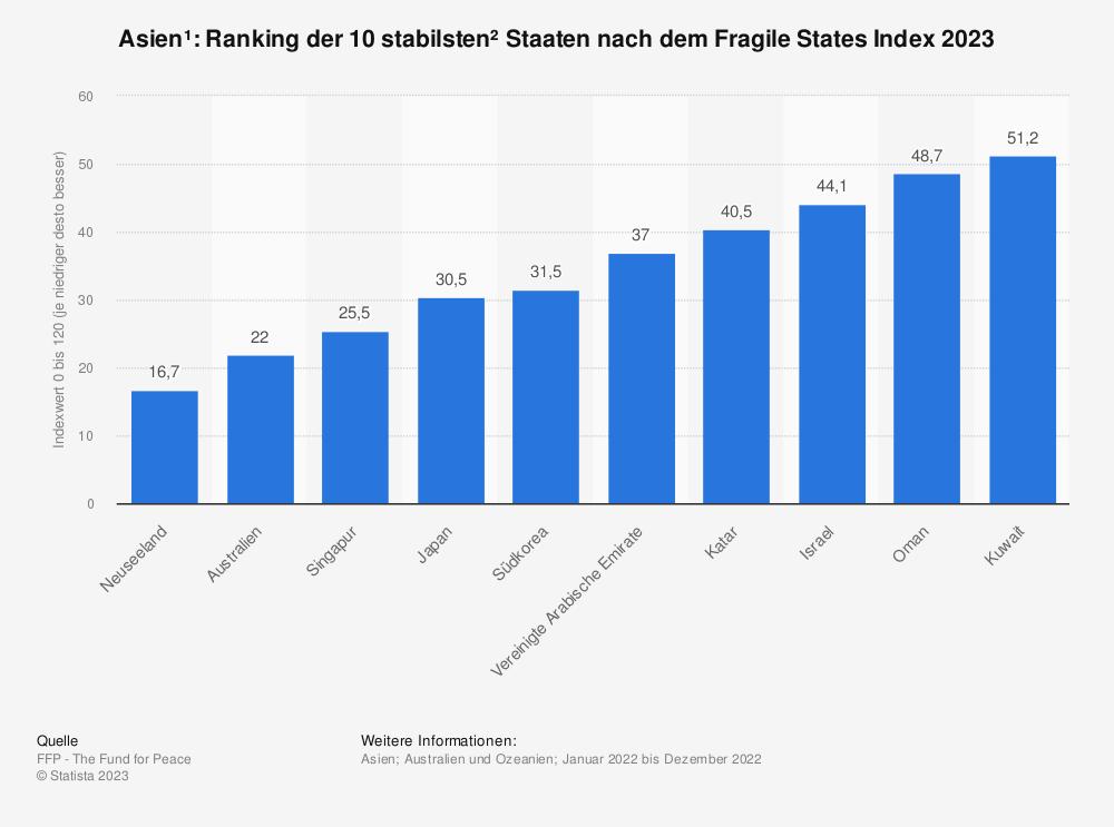 Statistik: Asien*: Ranking der 10 stabilsten** Staaten nach dem Fragile States Index 2019 | Statista