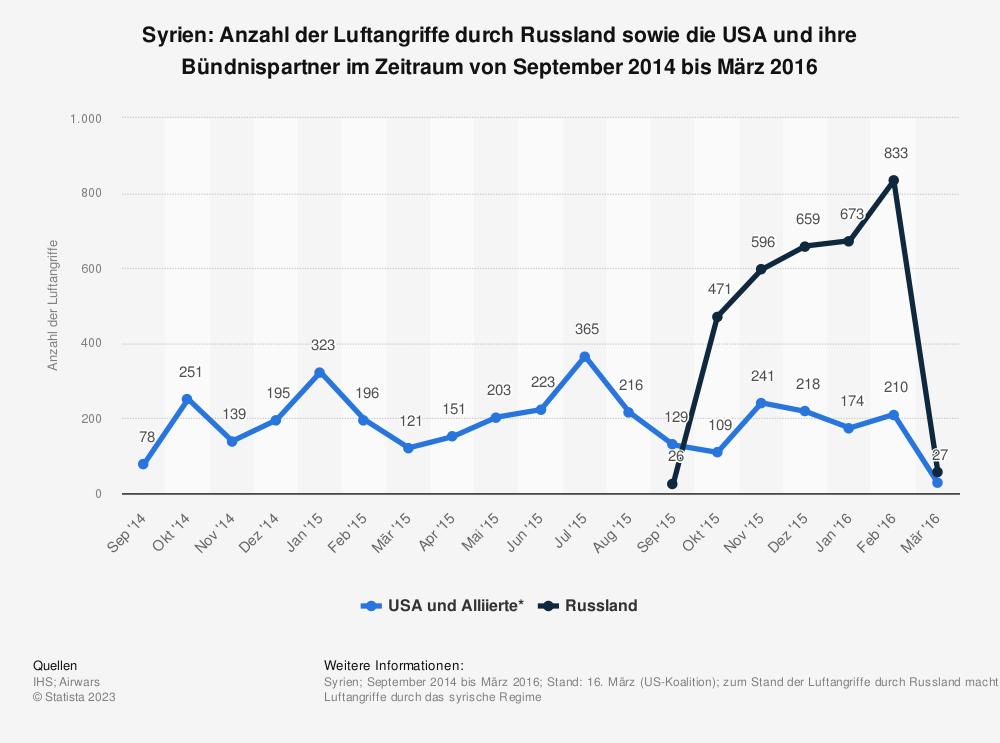 Statistik: Syrien: Anzahl der Luftangriffe durch Russland sowie die USA und ihre Bündnispartner im Zeitraum von September 2014 bis März 2016 | Statista